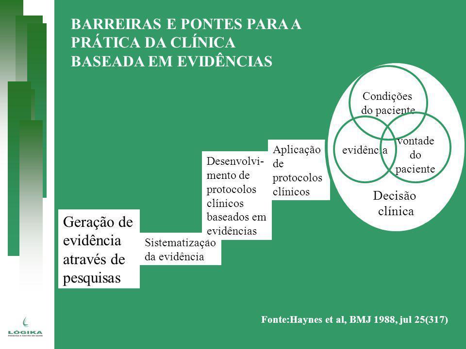 Geração de evidência através de pesquisas Sistematização da evidência Desenvolvi- mento de protocolos clínicos baseados em evidências Aplicação de pro