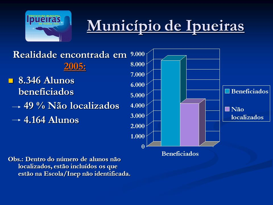 Município de Ipueiras Município de Ipueiras Realidade encontrada em 2005: 8.346 Alunos beneficiados 8.346 Alunos beneficiados 49 % Não localizados 49