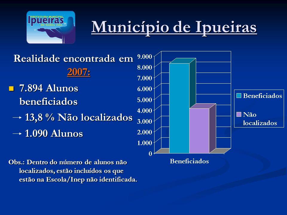 Município de Ipueiras Município de Ipueiras Realidade encontrada em 2007: 7.894 Alunos beneficiados 7.894 Alunos beneficiados 13,8 % Não localizados 1