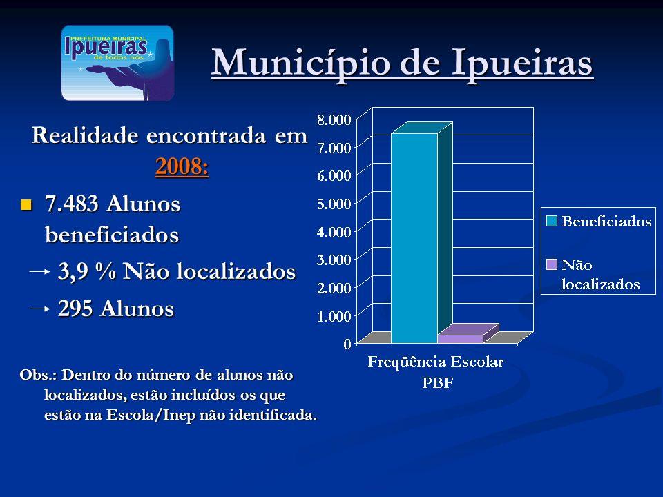 Município de Ipueiras Município de Ipueiras Realidade encontrada em 2008: 7.483 Alunos beneficiados 7.483 Alunos beneficiados 3,9 % Não localizados 3,