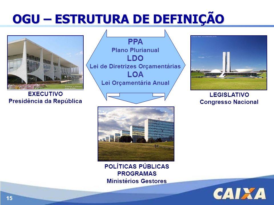 15 OGU – ESTRUTURA DE DEFINIÇÃO PPA Plano Plurianual LDO Lei de Diretrizes Orçamentárias LOA Lei Orçamentária Anual EXECUTIVO Presidência da República