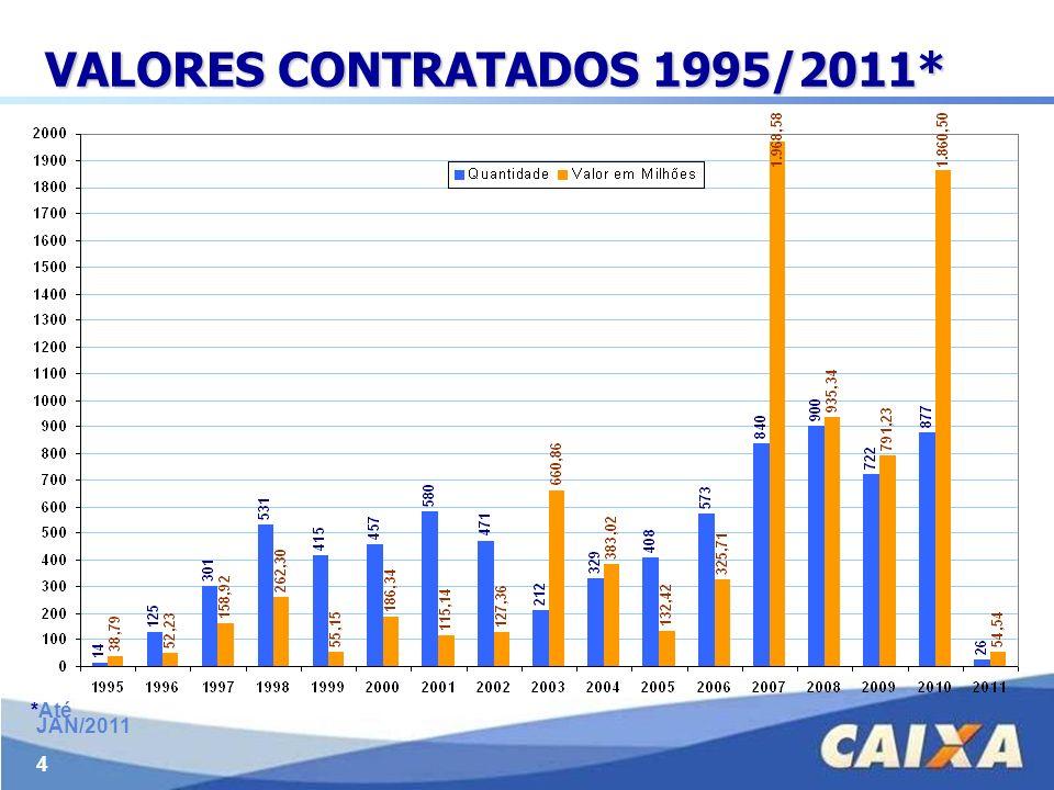 4 VALORES CONTRATADOS 1995/2011* *Até JAN/2011