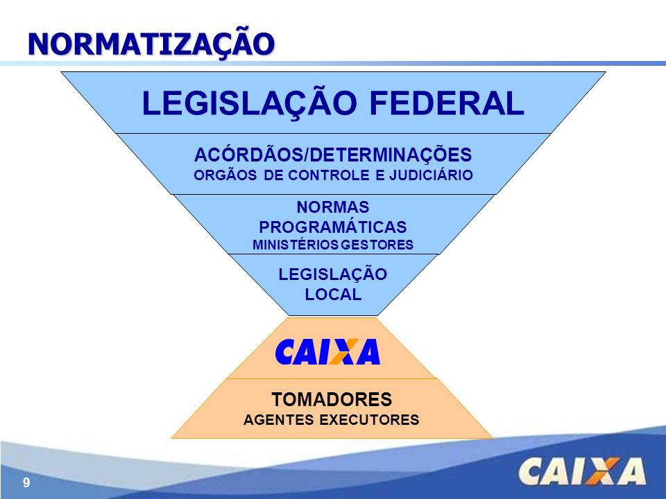 9 NORMATIZAÇÃO LEGISLAÇÃO FEDERAL ACÓRDÃOS/DETERMINAÇÕES ORGÃOS DE CONTROLE E JUDICIÁRIO NORMAS PROGRAMÁTICAS MINISTÉRIOS GESTORES LEGISLAÇÃO LOCAL TO