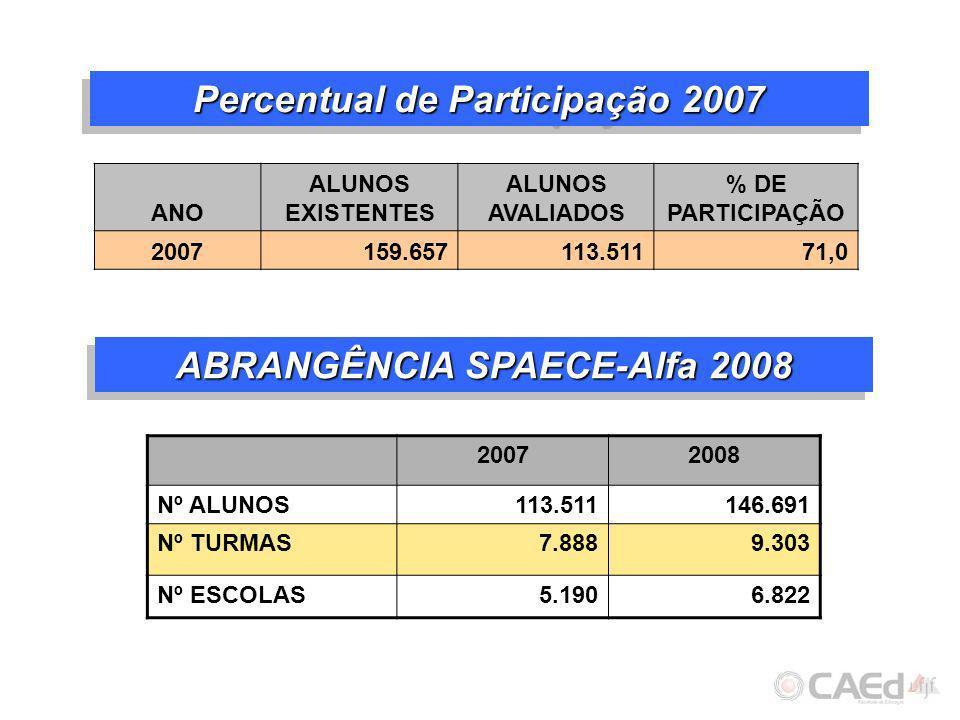 Percentual de Participação 2007 ANO ALUNOS EXISTENTES ALUNOS AVALIADOS % DE PARTICIPAÇÃO 2007159.657113.51171,0 ABRANGÊNCIA SPAECE-Alfa 2008 20072008