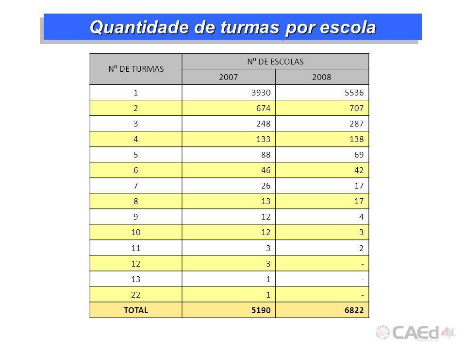 Quantidade de turmas por escola N º DE TURMAS N º DE ESCOLAS 20072008 139305536 2674707 3248287 4133138 58869 64642 72617 81317 9124 10123 1132 123- 1