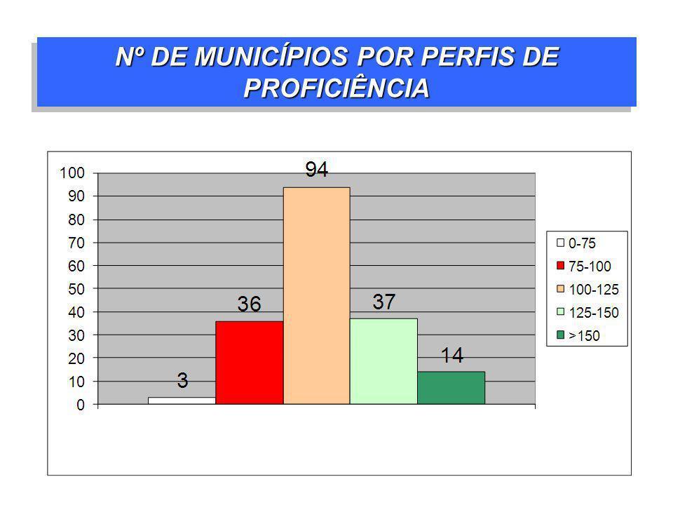 Nº DE MUNICÍPIOS POR PERFIS DE PROFICIÊNCIA