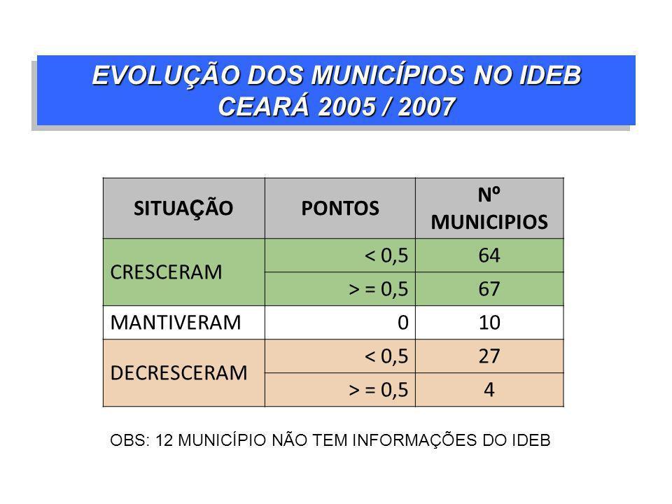 OBS: 12 MUNICÍPIO NÃO TEM INFORMAÇÕES DO IDEB EVOLUÇÃO DOS MUNICÍPIOS NO IDEB CEARÁ 2005 / 2007 SITUA Ç ÃOPONTOS N º MUNICIPIOS CRESCERAM < 0,564 > =