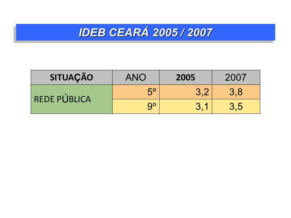 IDEB CEARÁ 2005 / 2007 SITUA Ç ÃO ANO 2005 2007 REDE P Ú BLICA 5º3,23,8 9º3,13,5