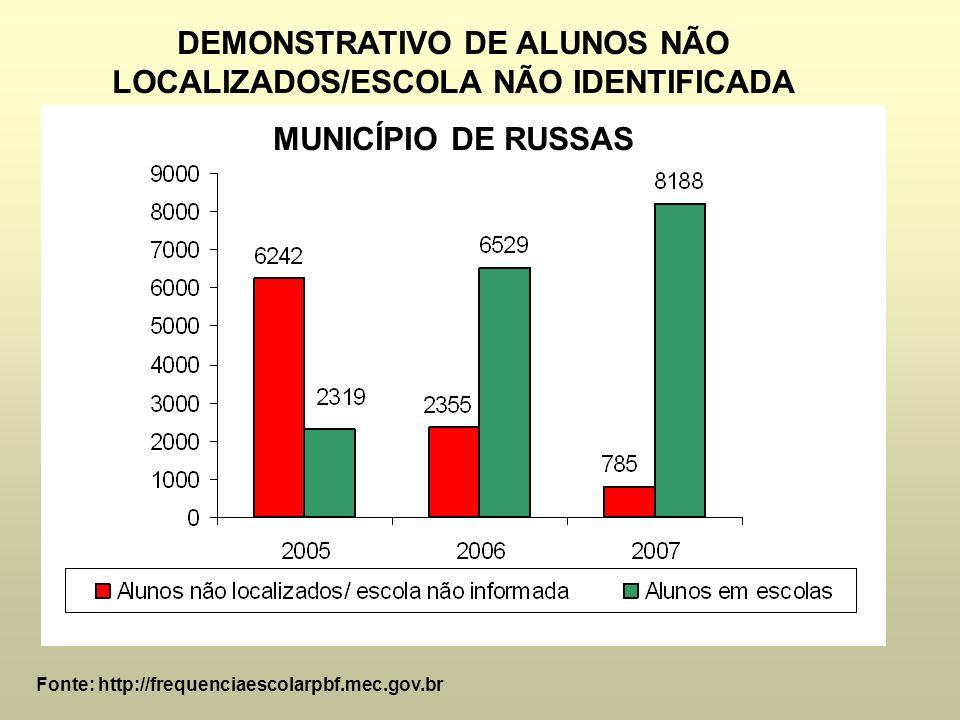 Fonte: http://frequenciaescolarpbf.mec.gov.br OBSERVE MELHOR ESSA REDUÇÃO DE ALUNOS NÃO LOCALIZADOS/ESCOLA NÃO IDENTIFICADA MUNICÍPIO DE RUSSAS