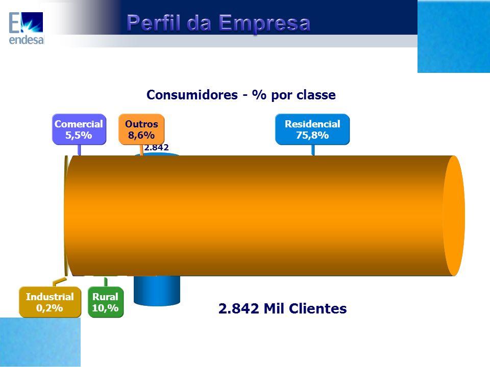 2.842 Consumidores - % por classe Industrial 0,2% Outros 8,6% Residencial 75,8% Comercial 5,5% Rural 10,% Mil Clientes 2.842