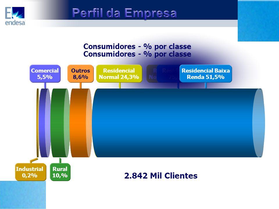 Residencial Baixa Renda 51,5% Residencial Normal 24,3% Residencial 75,8% Residencial Baixa Renda 51,5% Consumidores - % por classe Residencial Normal 24,3% Industria l0,2% Outros 8,6% Comercial 5,5% Rural 10,% Industrial 0,2% Outros 8,6% Comercial 5,5% Rural 10,% Consumidores - % por classe Mil Clientes2.842