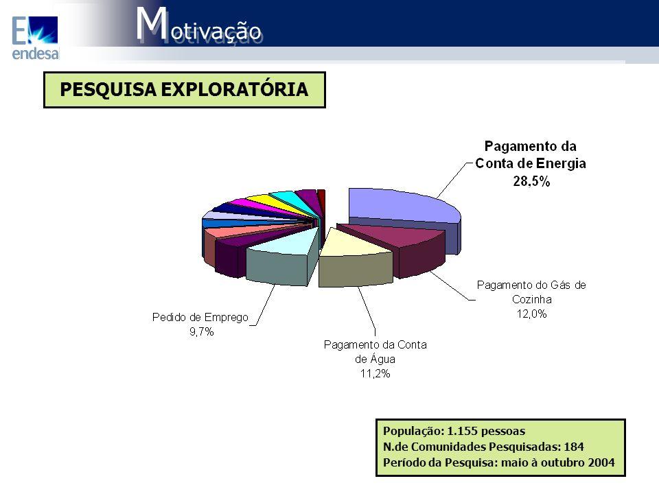 M otivação M otivação População: 1.155 pessoas N.de Comunidades Pesquisadas: 184 Período da Pesquisa: maio à outubro 2004 PESQUISA EXPLORATÓRIA