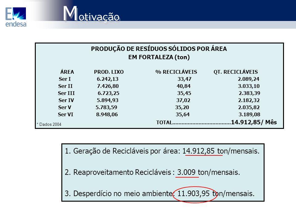 1. Geração de Recicláveis por área: 14.912,85 ton/mensais. 2. Reaproveitamento Recicláveis : 3.009 ton/mensais. 3. Desperdício no meio ambiente: 11.90