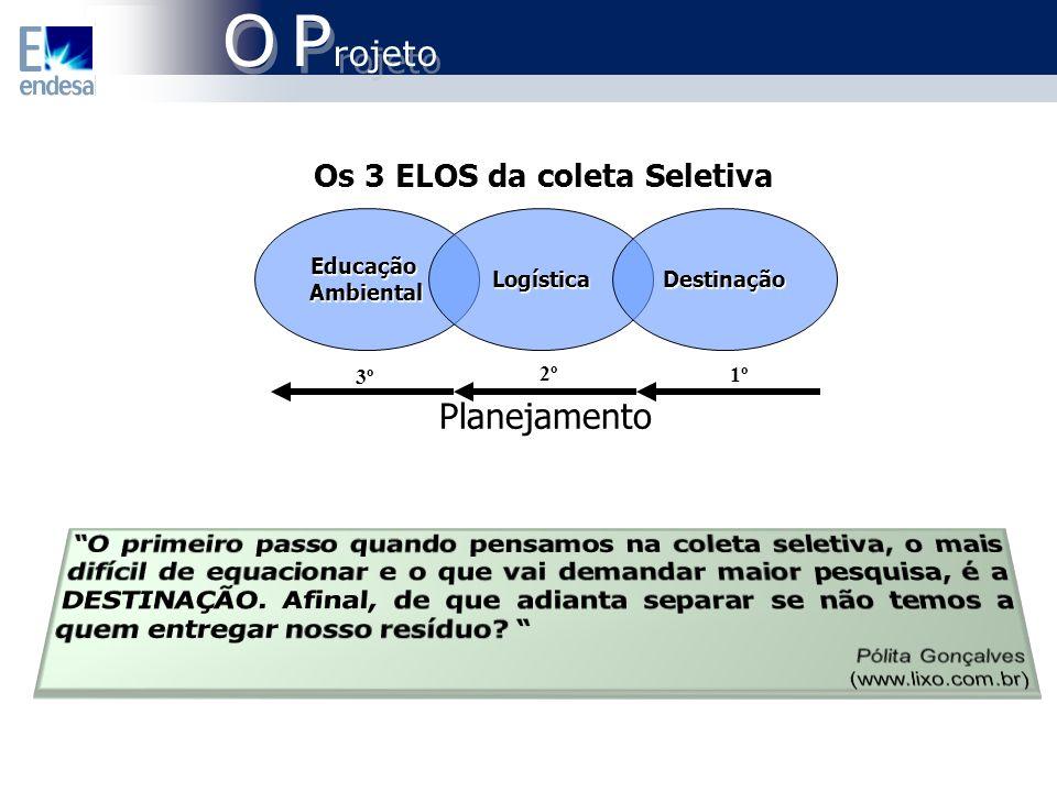 EducaçãoAmbientalLogísticaDestinação Planejamento 1º 2º 3º Os 3 ELOS da coleta Seletiva O P rojeto O P rojeto