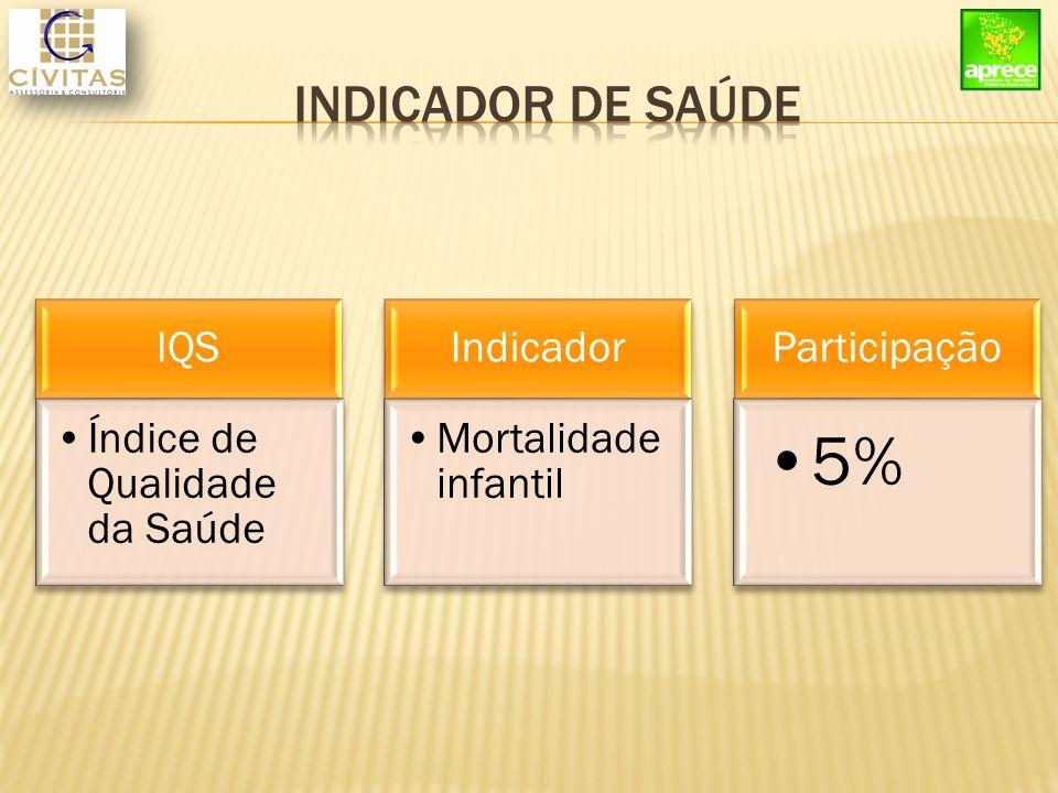 IQS Índice de Qualidade da Saúde Indicador Mortalidade infantil Participação 5%