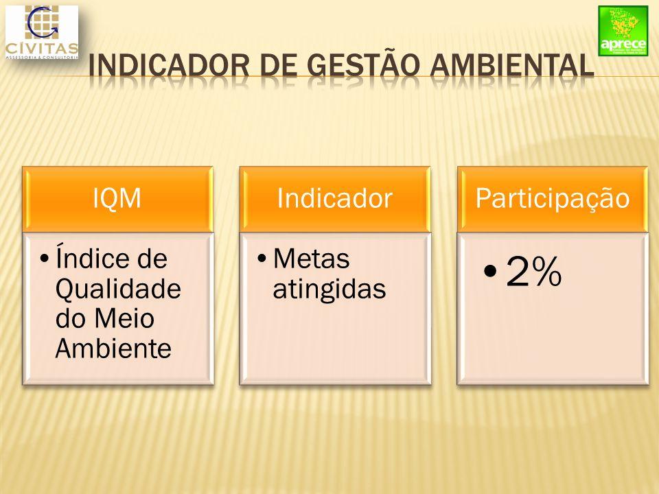 IQM Índice de Qualidade do Meio Ambiente Indicador Metas atingidas Participação 2%