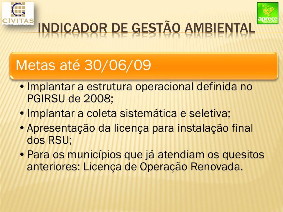 Metas até 30/06/09 Implantar a estrutura operacional definida no PGIRSU de 2008; Implantar a coleta sistemática e seletiva; Apresentação da licença para instalação final dos RSU; Para os municípios que já atendiam os quesitos anteriores: Licença de Operação Renovada.