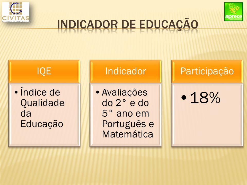 IQE Índice de Qualidade da Educação Indicador Avaliações do 2° e do 5° ano em Português e Matemática Participação 18%