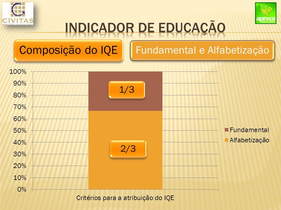 Composição do IQE 1/32/3 Fundamental e Alfabetização