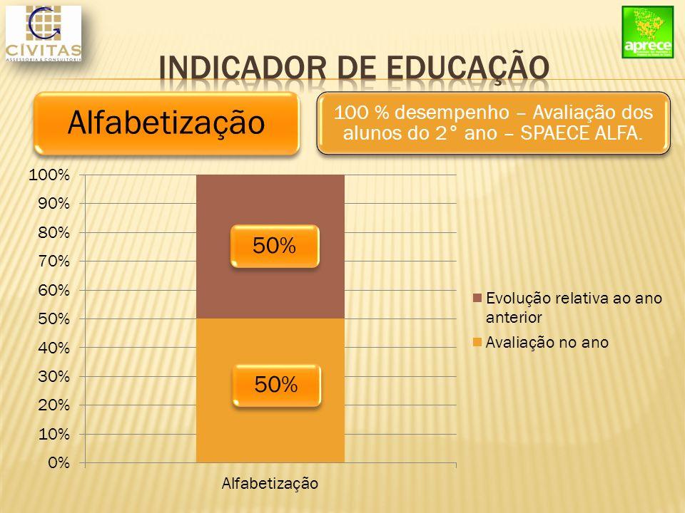 Alfabetização 100 % desempenho – Avaliação dos alunos do 2° ano – SPAECE ALFA. 50%
