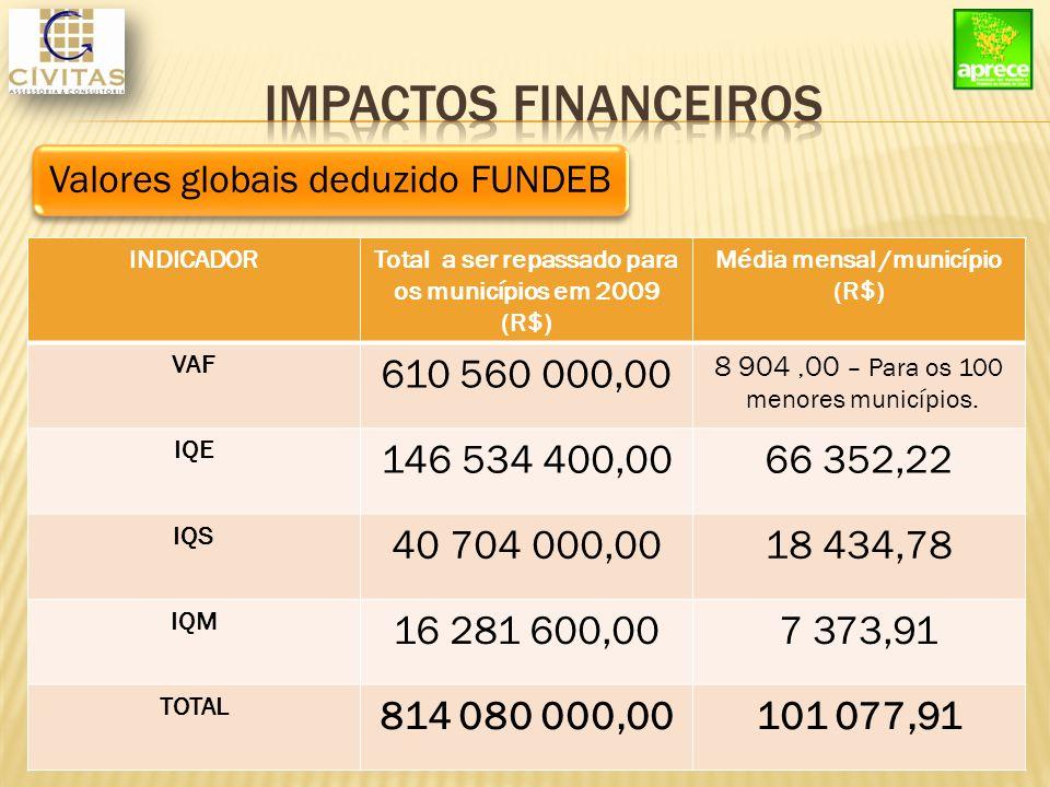INDICADORTotal a ser repassado para os municípios em 2009 (R$) Média mensal /município (R$) VAF 610 560 000,00 8 904,00 – Para os 100 menores municípios.