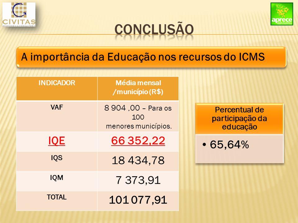 A importância da Educação nos recursos do ICMS INDICADORMédia mensal /município (R$) VAF 8 904,00 – Para os 100 menores municípios.