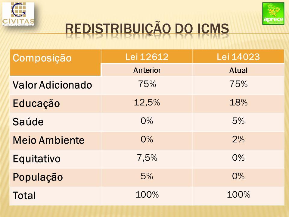 Composição Lei 12612Lei 14023 AnteriorAtual Valor Adicionado 75% Educação 12,5%18% Saúde 0%5% Meio Ambiente 0%2% Equitativo 7,5%0% População 5%0% Total 100%