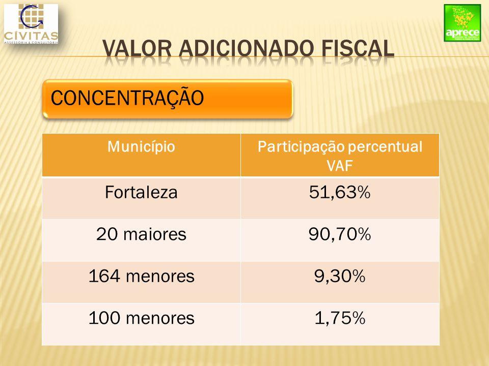 MunicípioParticipação percentual VAF Fortaleza51,63% 20 maiores90,70% 164 menores9,30% 100 menores1,75% CONCENTRAÇÃO