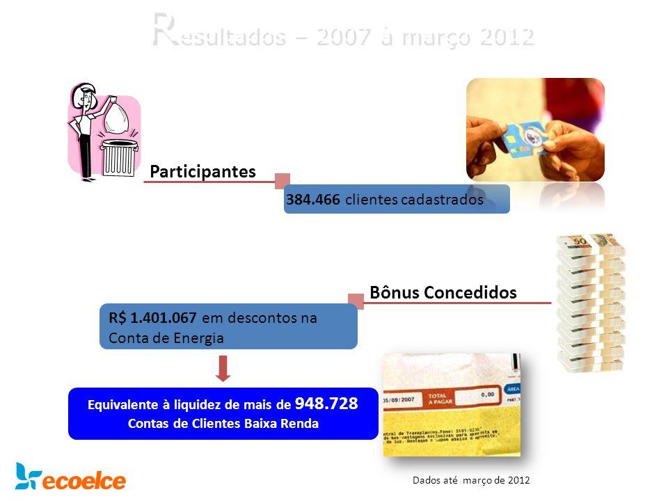 R esultados – 2007 à março 2012 R esultados – 2007 à março 2012 Participantes 384.466 clientes cadastrados Bônus Concedidos R$ 1.401.067 em descontos