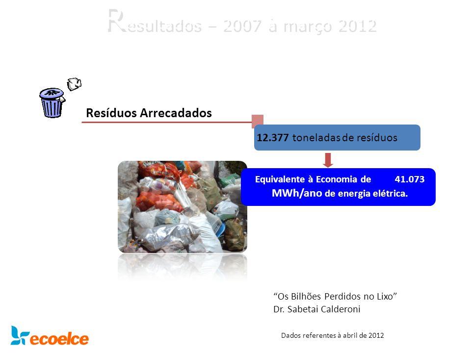 Resíduos Arrecadados 12.377 toneladas de resíduos Equivalente à Economia de 41.073 MWh/ano de energia elétrica. Os Bilhões Perdidos no Lixo Dr. Sabeta