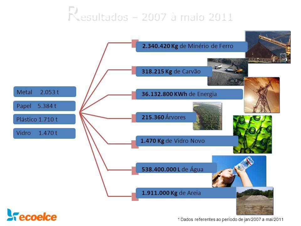 R esultados – 2007 à maio 2011 2.340.420 Kg de Minério de Ferro 318.215 Kg de Carvão 215.360 Árvores 538.400.000 L de Água 1.470 Kg de Vidro Novo Meta
