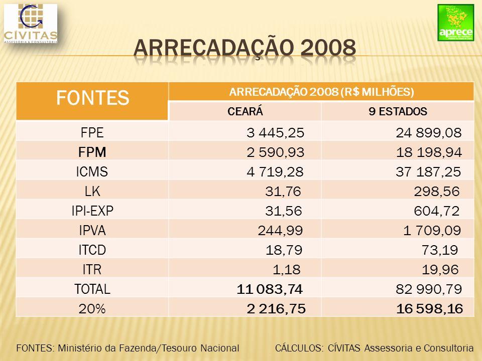 FONTES R$ (MILHÕES) CEARÁ9 ESTADOS 20% DAS FONTES 2 216,75 16 598,16 COMPL.