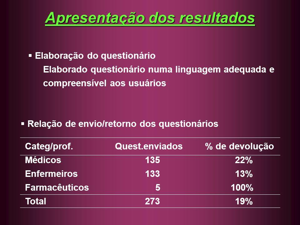 Apresentação dos resultados Relação de envio/retorno dos questionários Categ/prof.Quest.enviados% de devolução Médicos 13522% Enfermeiros13313% Farmac