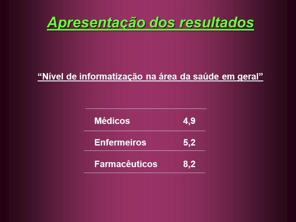 Apresentação dos resultados Nível de informatização na área da saúde em geral Médicos4,9 Enfermeiros5,2 Farmacêuticos8,2