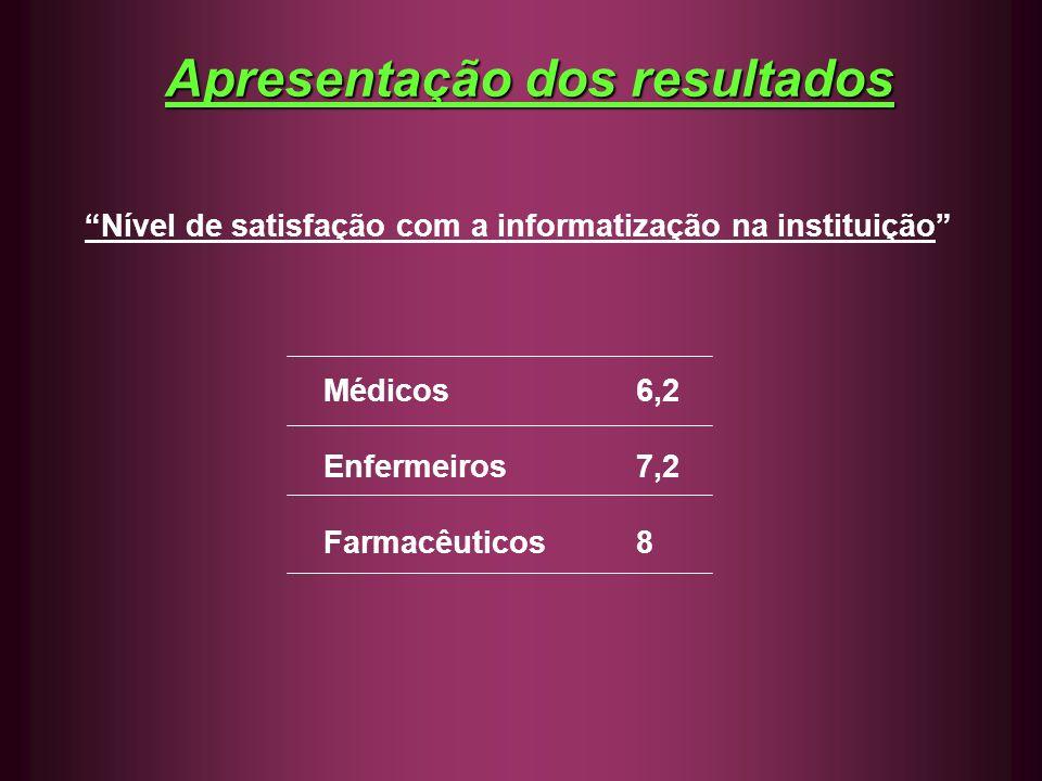 Apresentação dos resultados Nível de satisfação com a informatização na instituição Médicos6,2 Enfermeiros7,2 Farmacêuticos 8