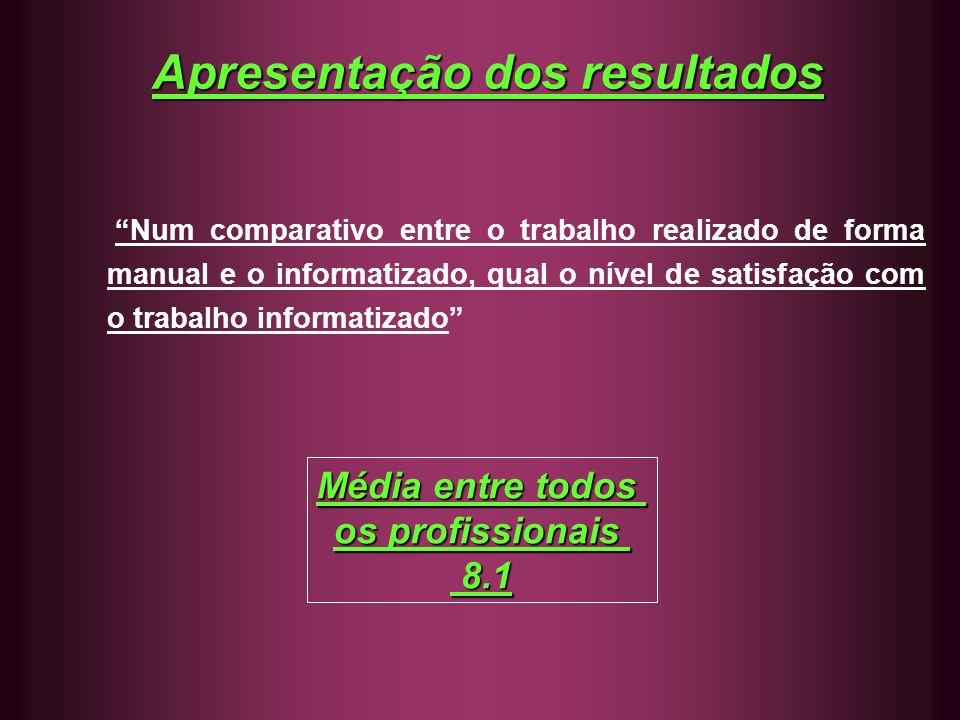 Apresentação dos resultados Num comparativo entre o trabalho realizado de forma manual e o informatizado, qual o nível de satisfação com o trabalho in