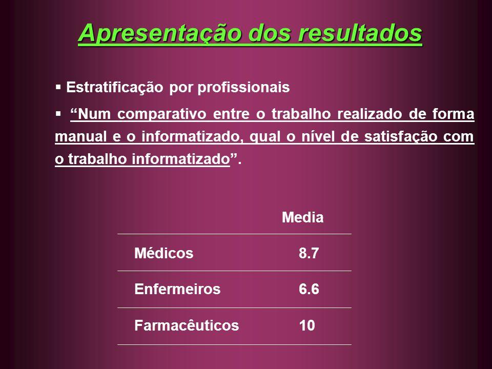 Apresentação dos resultados Estratificação por profissionais Num comparativo entre o trabalho realizado de forma manual e o informatizado, qual o níve
