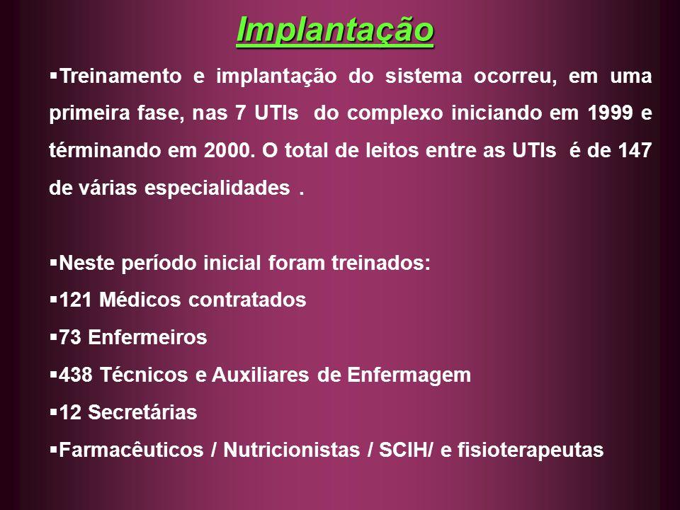 Implantação Treinamento e implantação do sistema ocorreu, em uma primeira fase, nas 7 UTIs do complexo iniciando em 1999 e términando em 2000. O total
