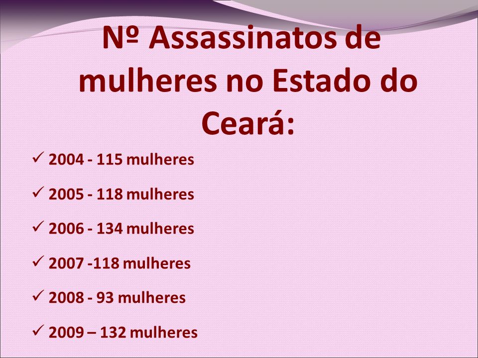 Nº Assassinatos de mulheres no Estado do Ceará: 2004 - 115 mulheres 2005 - 118 mulheres 2006 - 134 mulheres 2007 -118 mulheres 2008 - 93 mulheres 2009