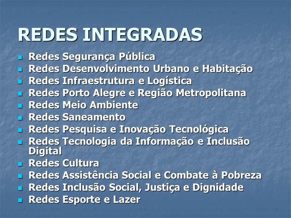 REDES INTEGRADAS Redes Segurança Pública Redes Segurança Pública Redes Desenvolvimento Urbano e Habitação Redes Desenvolvimento Urbano e Habitação Red