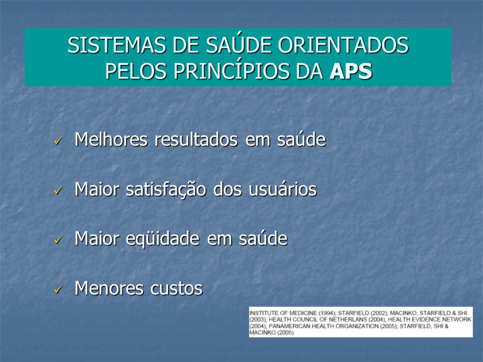 SISTEMAS DE SAÚDE ORIENTADOS PELOS PRINCÍPIOS DA APS Melhores resultados em saúde Melhores resultados em saúde Maior satisfação dos usuários Maior sat