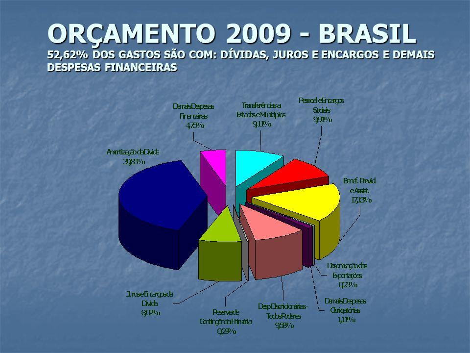ORÇAMENTO 2009 - BRASIL 52,62% DOS GASTOS SÃO COM: DÍVIDAS, JUROS E ENCARGOS E DEMAIS DESPESAS FINANCEIRAS