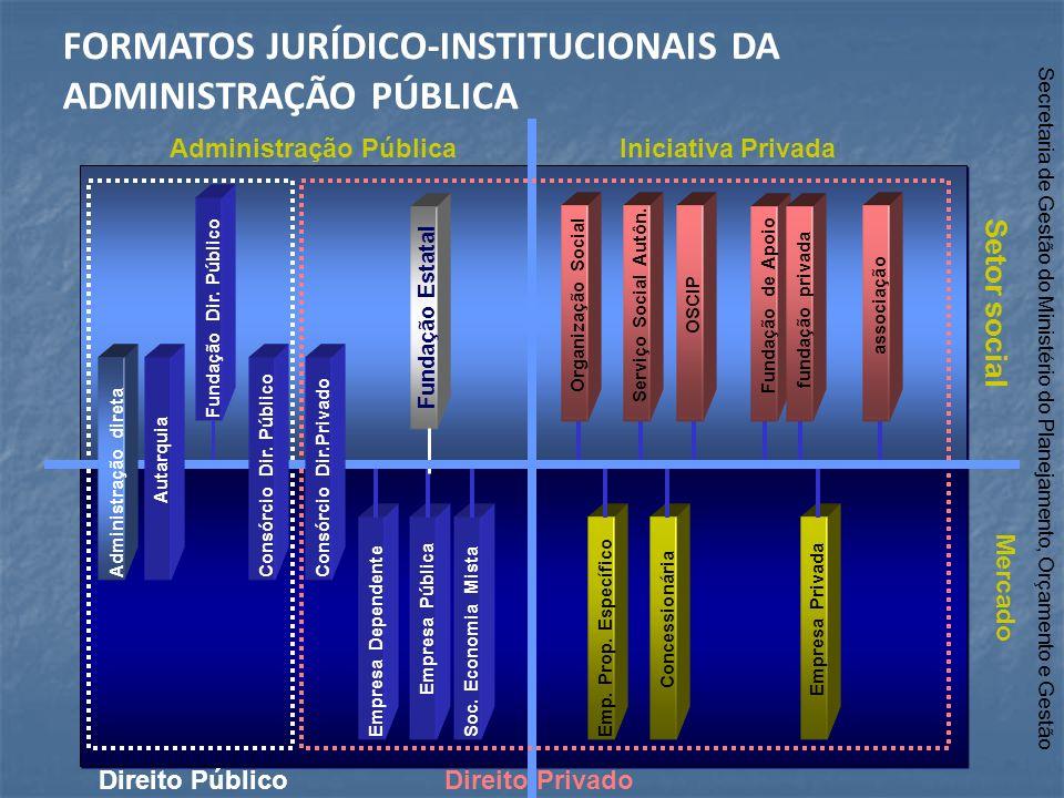 Mercado Administração Pública Setor social Iniciativa Privada Empresa DependenteEmpresa PúblicaSoc. Economia Mista Fundação Dir. Público Direito Públi