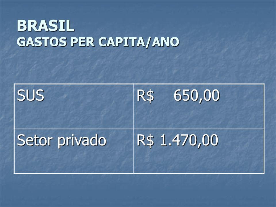 BRASIL GASTOS PER CAPITA/ANO SUS R$ 650,00 Setor privado R$ 1.470,00