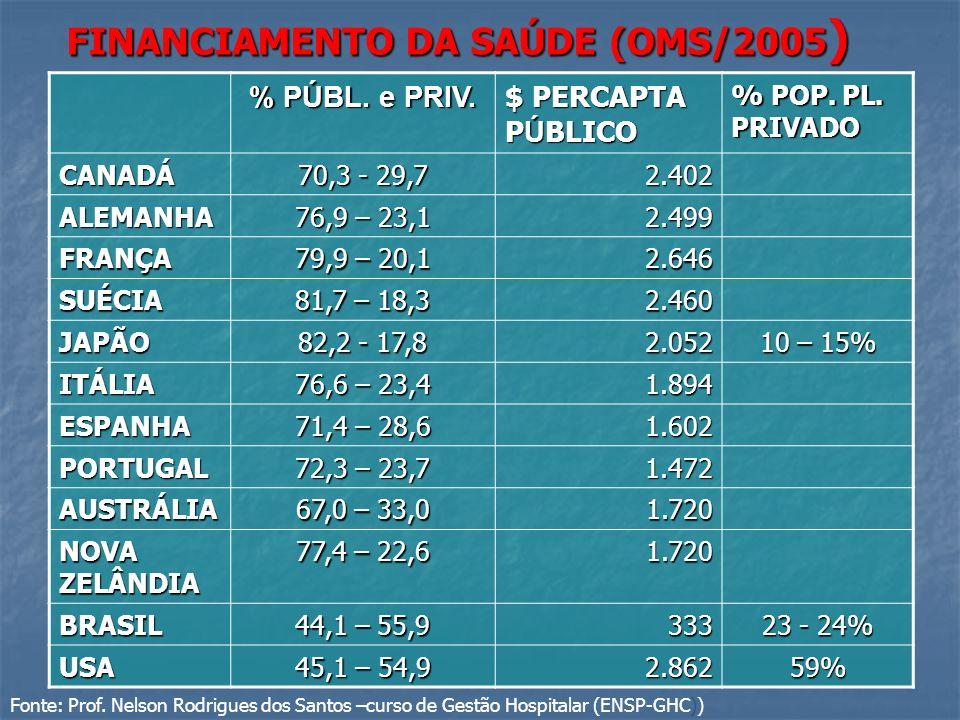 FINANCIAMENTO DA SAÚDE (OMS/2005 ) % PÚBL. e PRIV. $ PERCAPTA P Ú BLICO % POP. PL. PRIVADO CANADÁ 70,3 - 29,7 2.402 ALEMANHA 76,9 – 23,1 2.499 FRANÇA