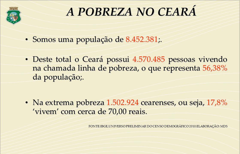 Somos uma população de 8.452.381;. Somos uma população de 8.452.381;. Deste total o Ceará possui 4.570.485 pessoas vivendo na chamada linha de pobreza
