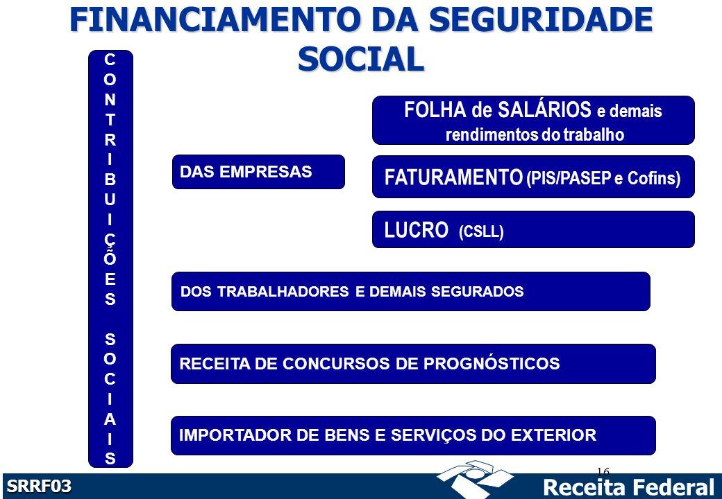 Receita Federal SRRF03 16 DAS EMPRESAS FOLHA de SALÁRIOS e demais rendimentos do trabalho FATURAMENTO (PIS/PASEP e Cofins) DOS TRABALHADORES E DEMAIS SEGURADOS RECEITA DE CONCURSOS DE PROGNÓSTICOS CONTRIBUIÇÕES SOCIAISCONTRIBUIÇÕES SOCIAIS FINANCIAMENTO DA SEGURIDADE SOCIAL LUCRO (CSLL) IMPORTADOR DE BENS E SERVIÇOS DO EXTERIOR
