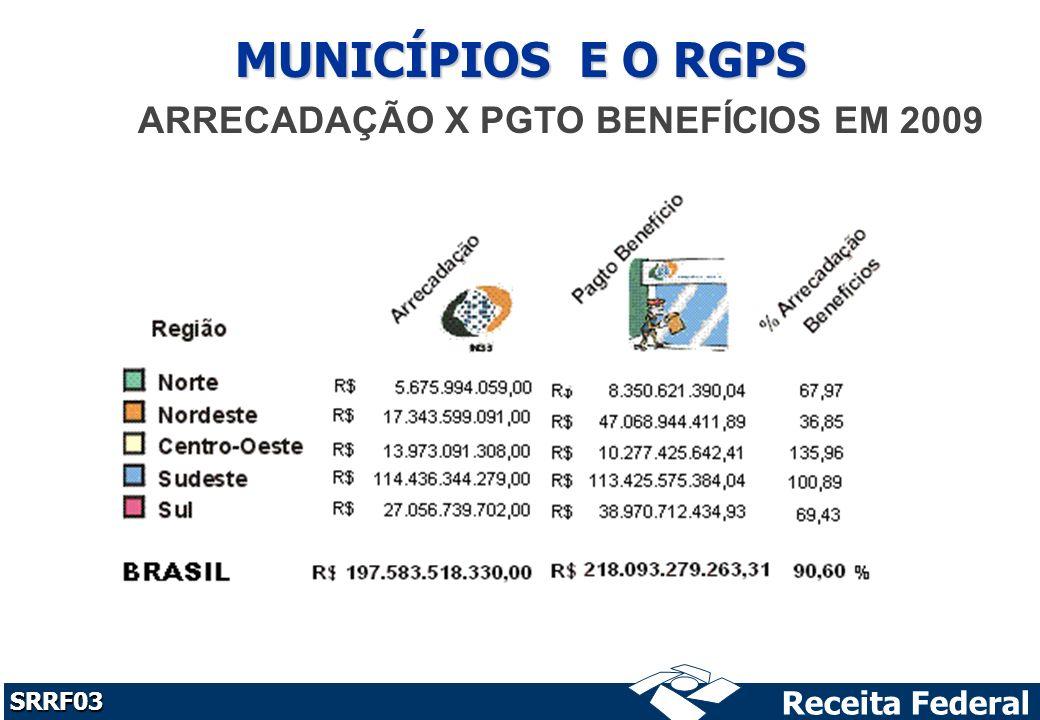 Receita Federal SRRF03 MUNICÍPIOS E O RGPS ARRECADAÇÃO X PGTO BENEFÍCIOS EM 2009