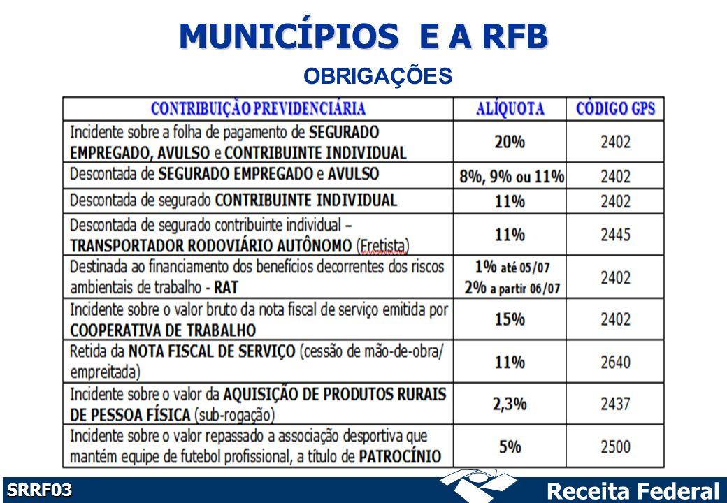 Receita Federal SRRF03 MUNICÍPIOS E A RFB OBRIGAÇÕES