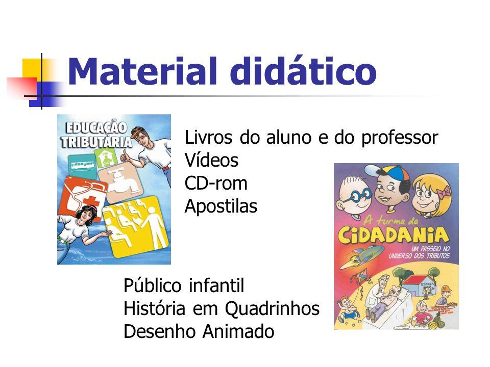Material didático Público infantil História em Quadrinhos Desenho Animado Livros do aluno e do professor Vídeos CD-rom Apostilas